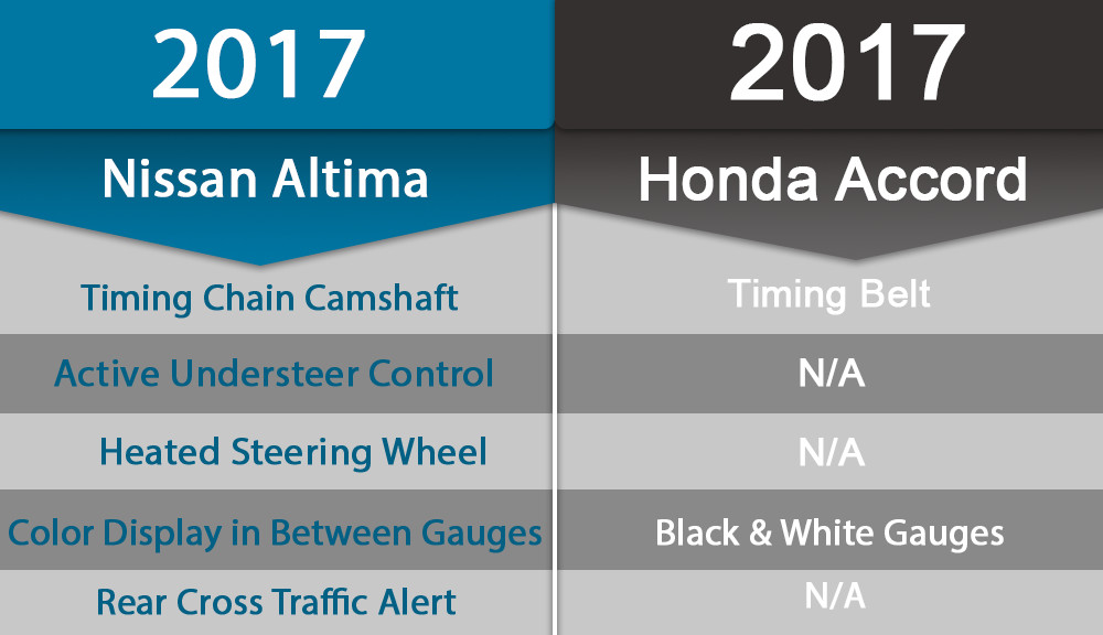 2017 Nissan Altima v. 2017 Honda Accord