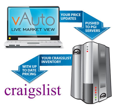 Auto Classified Solutions